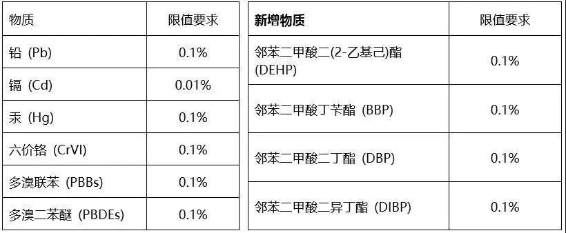 中国RoHS认证新标准